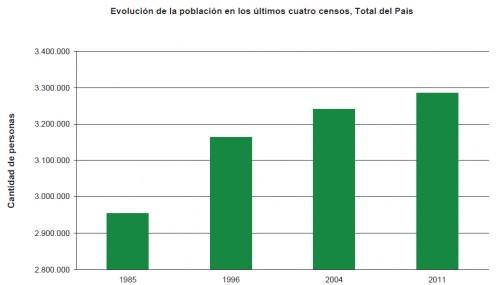 Estadísticas de Uruguay