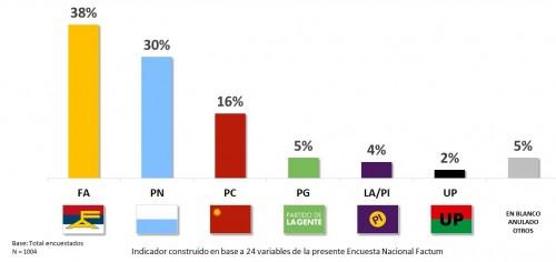 ¿Qué votarían los uruguayos si hubiera elecciones el próximo domingo? (Fuente Factum)