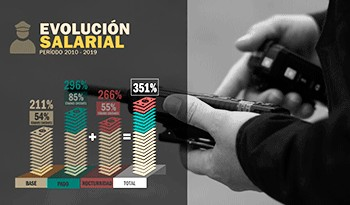 Salario de cabo ejecutivo de la Policía uruguaya aumentó hasta 351 % desde 2010