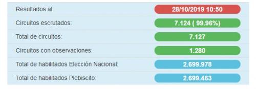 Resultados elecciones Uruguay 2019