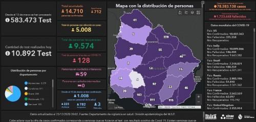 Sinae reportó 5.008 casos activos de COVID-19 este miércoles 23